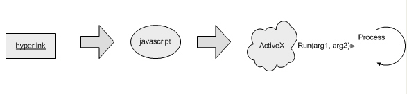 Using a COM Callable Wrapper to Launch a Program from a