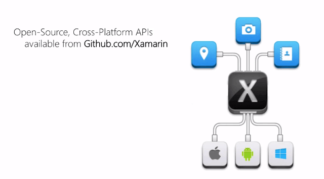 Using Shared Components In Xamarin Forms