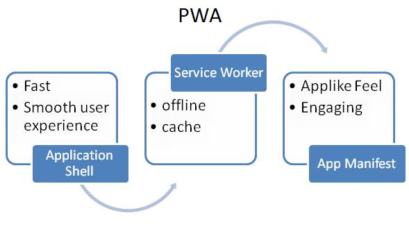 What Are Progressive Web Apps (PWA) And How To Implement PWA