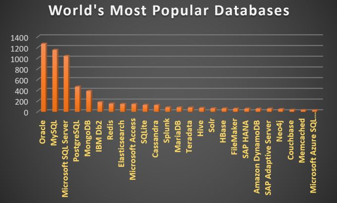 Most Popular Databases In The World