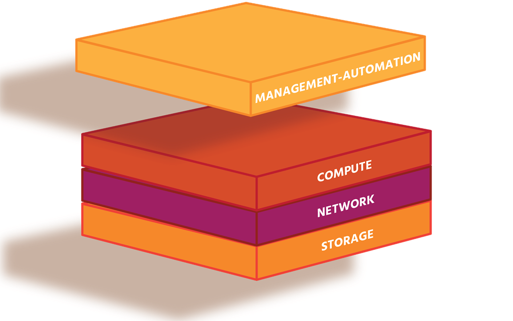 What Is Virtualized Data Centers And Vmware's Sddc Approach