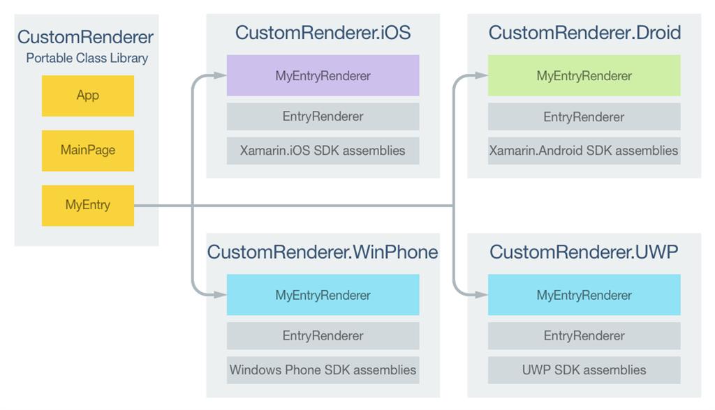 Xamarin Forms - Borderless Entry Using Custom Renderer