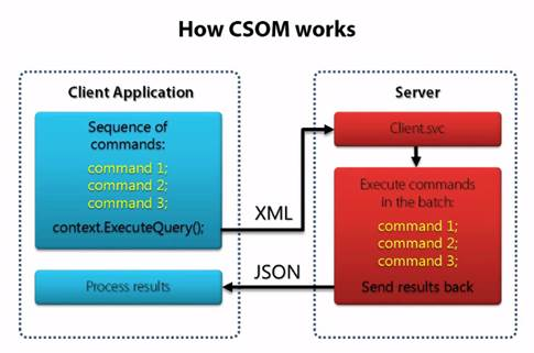 How JSOM working in SharePoint