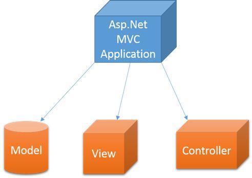 asp.net mvc چیست