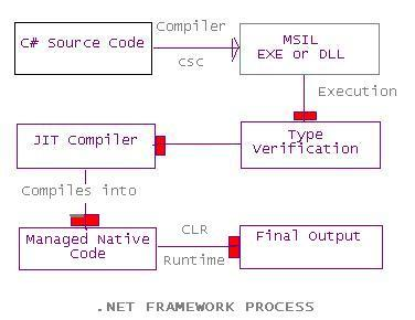 clr execution engine for net framework The common language run time (clr), which is the execution engine that handles running apps the net framework class library , which provides a library of tested, reusable code that developers can call from their own apps.