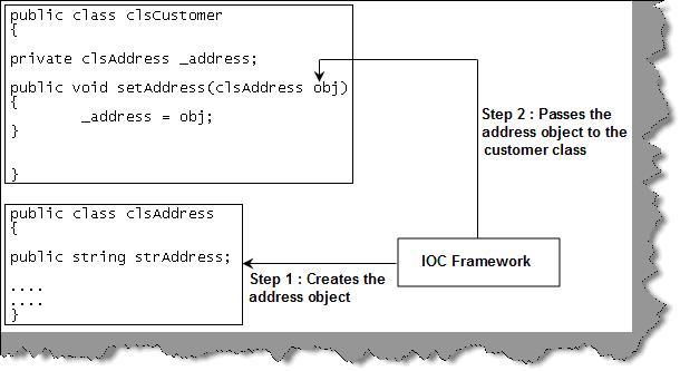 Inversion Of Control Design Pattern C