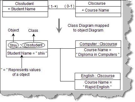 Uml interview questions part 1 i can you explain object diagrams in uml ccuart Choice Image