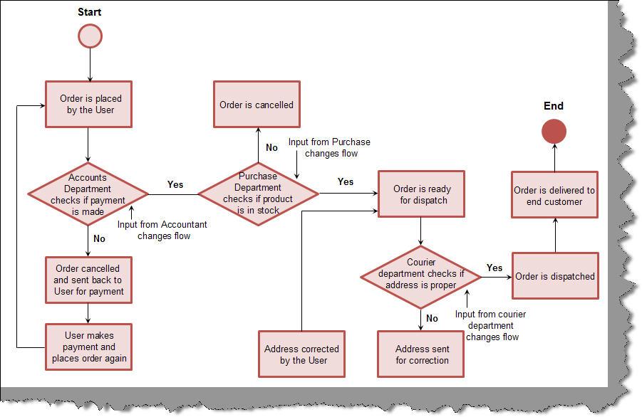 State Machine Work Flow Discussion