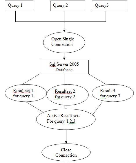 Multiple Active Result Sets (MARS)
