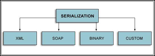 Serialize json object java